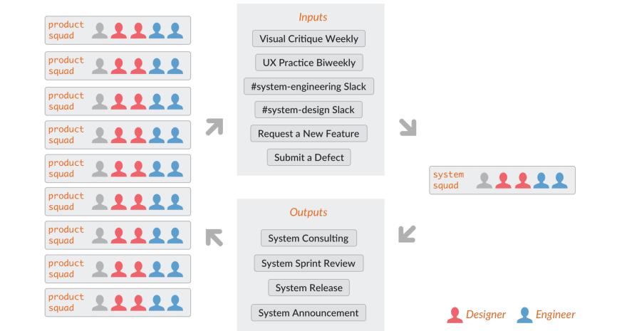 a visual representation of a design SYSTEM