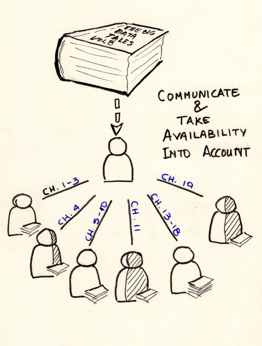 Communicate with each other, know the availability and distribute work accordingly