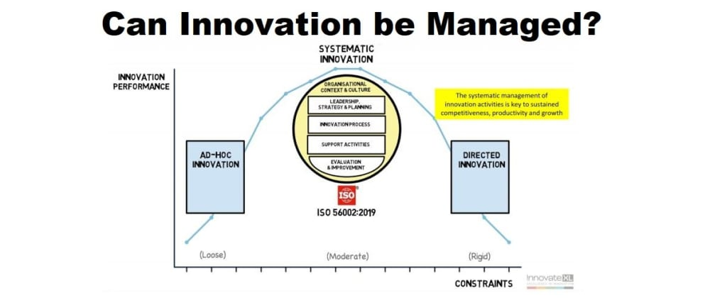 Cover image for Can Innovation be Managed?