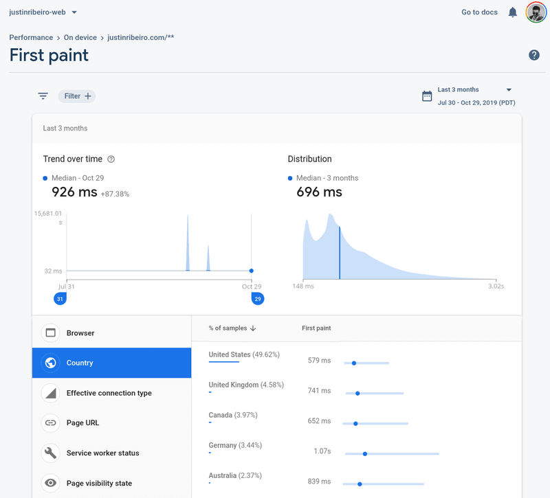 Looking at First Paint metrics in Firebase Performance panel.