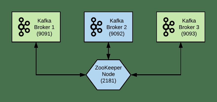Apache Kafka: Docker Quick Start