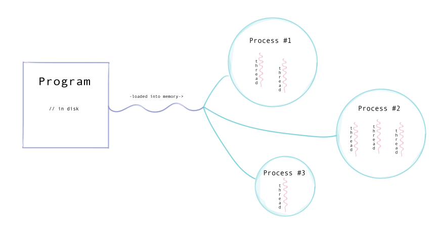 Infographic with a program with many processes that each contain one or more threads