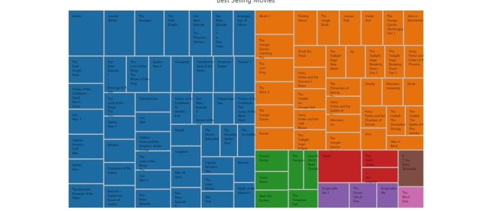 Cover image for D3js Treemap Diagram