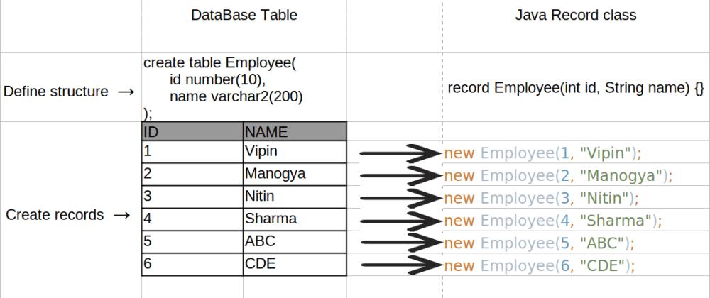 Cover image for Avoid multi threading bugs using immutable Java Records