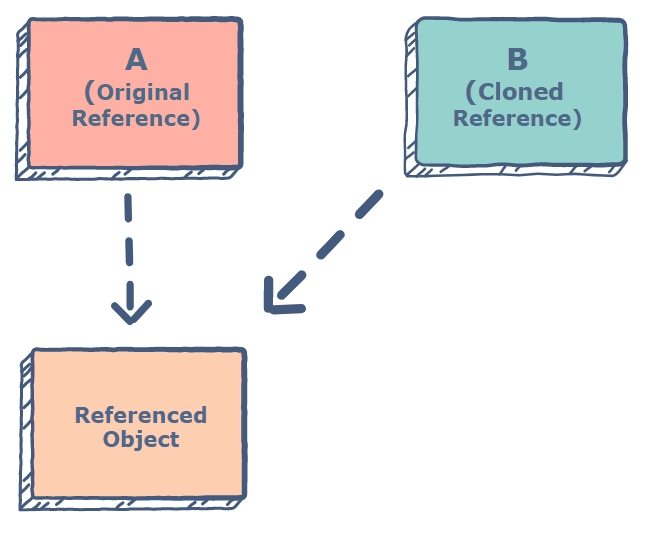 Arrays sharing the same reference