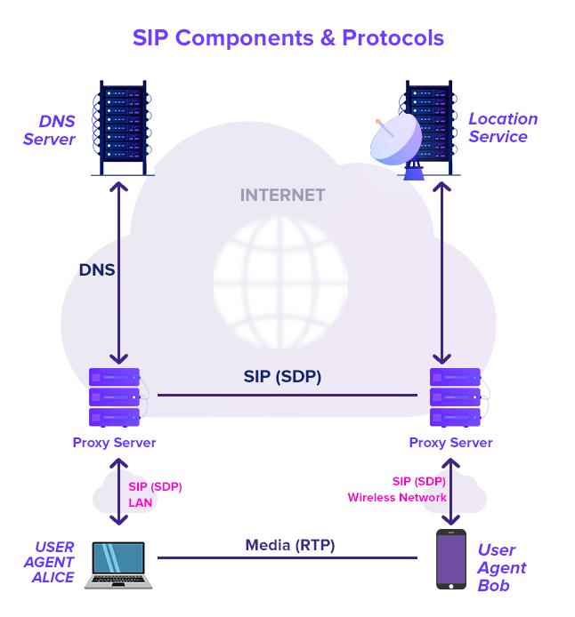 SIP Components & Protocols