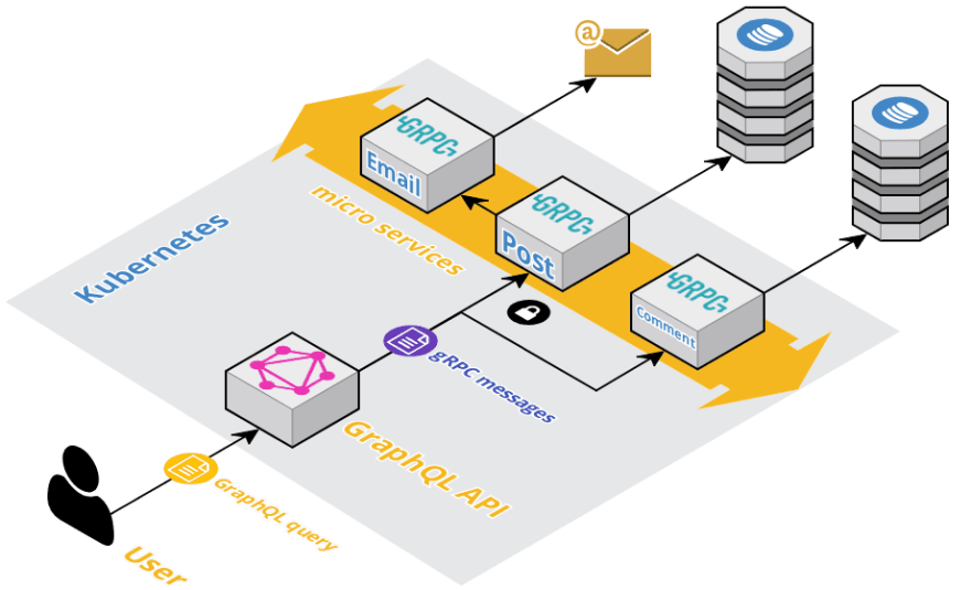 Sample Architecture diagram with GraphQL & gRPC