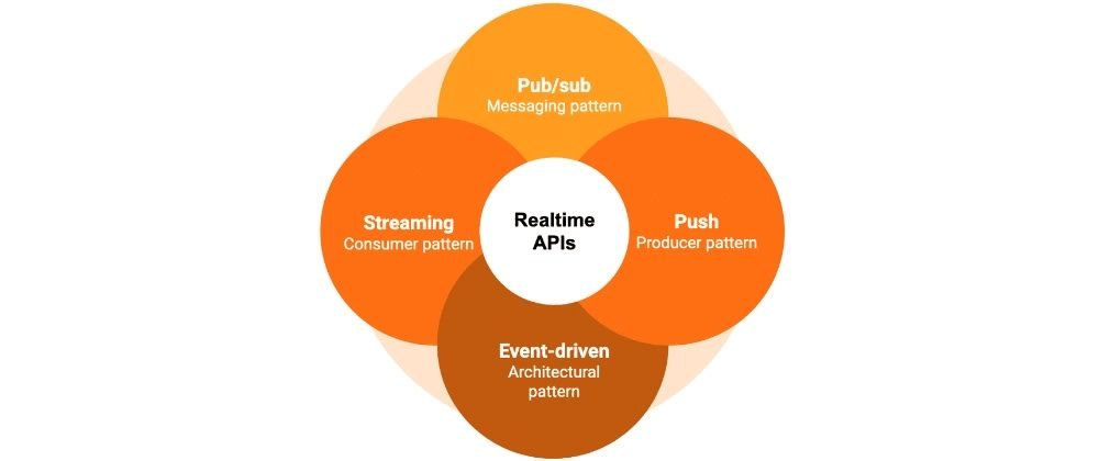 Cover image for The realtime API family