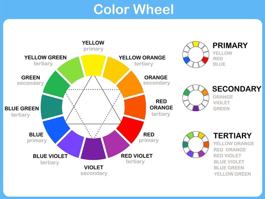 Color Wheel in Website Design