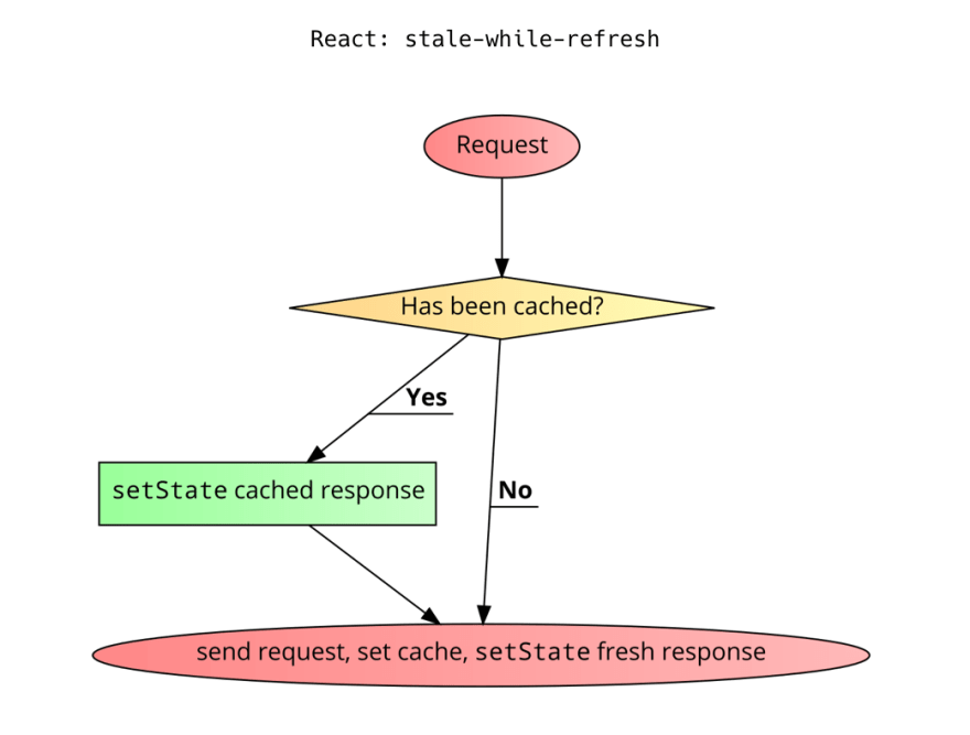 A flowchart tracking the stale-while-refresh logic. It starts with a request. If it's cached, setState() is called with the cached response. Either way, the request is sent, the cache is set, and setState() is called with a fresh response.