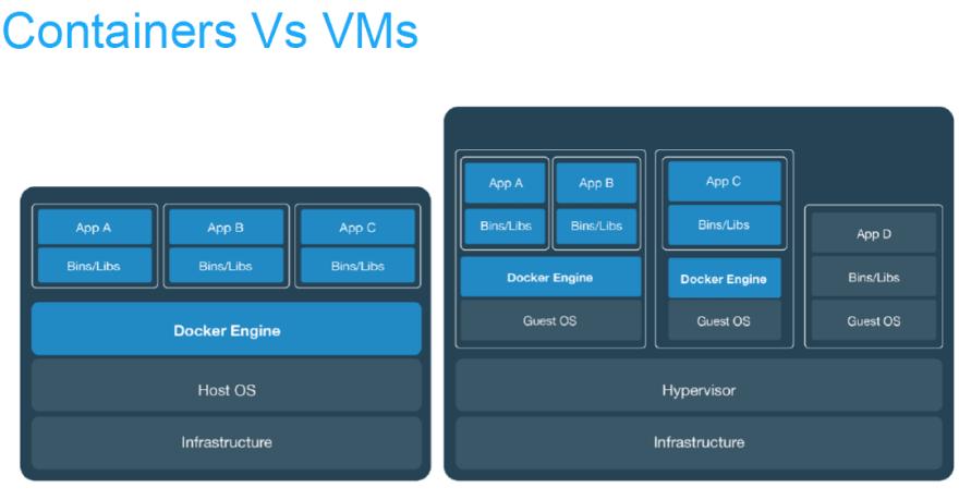Docker and Virtual Machines | Desmond Nyamador - Dev.to
