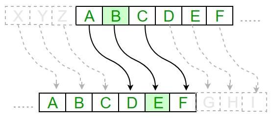 Algorithm of Caesar Cipher