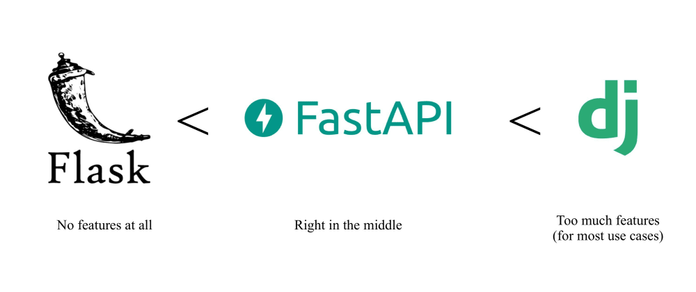 Cover image for FastApi Example