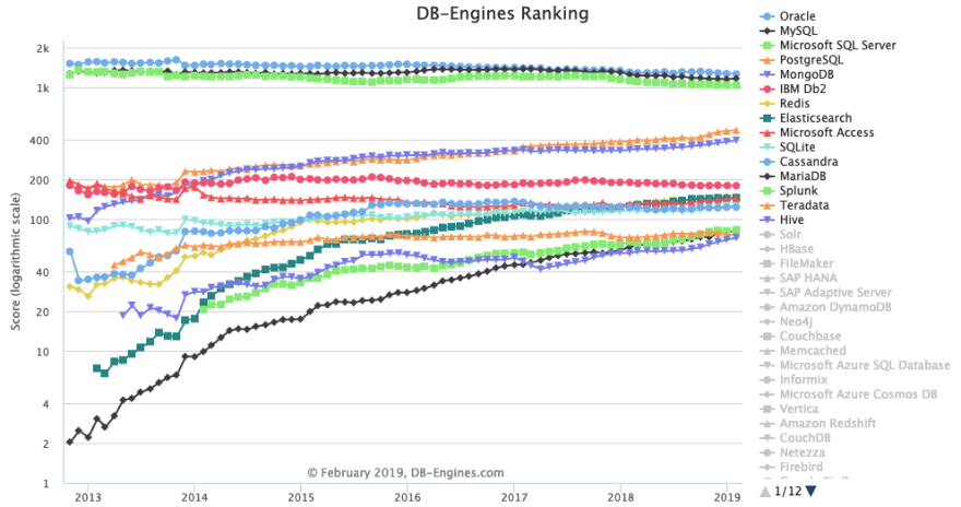 DB-Engines Ranking Trend Popularity - All Databases February 2019