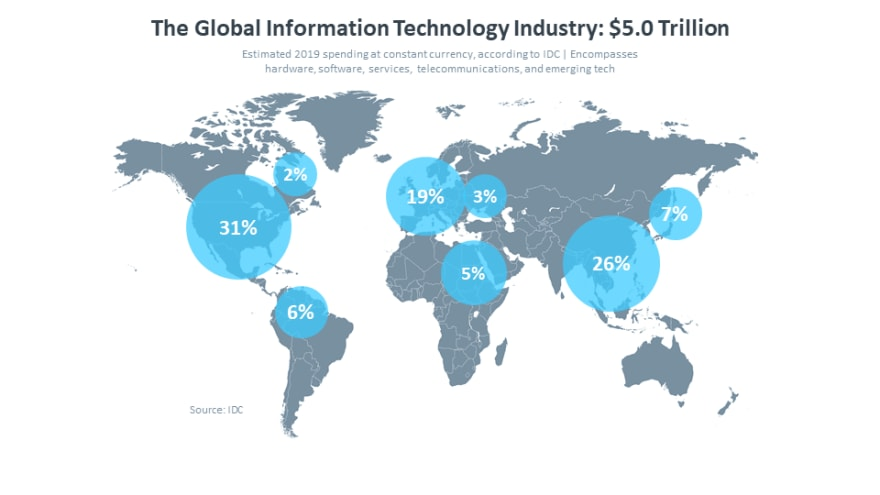 the-global-information-technology-industry