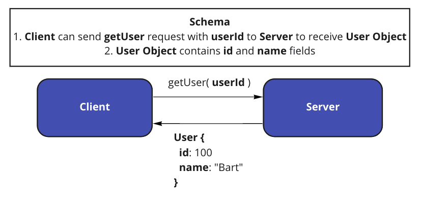 Diagram of a Client making request to a Server following schema specifications