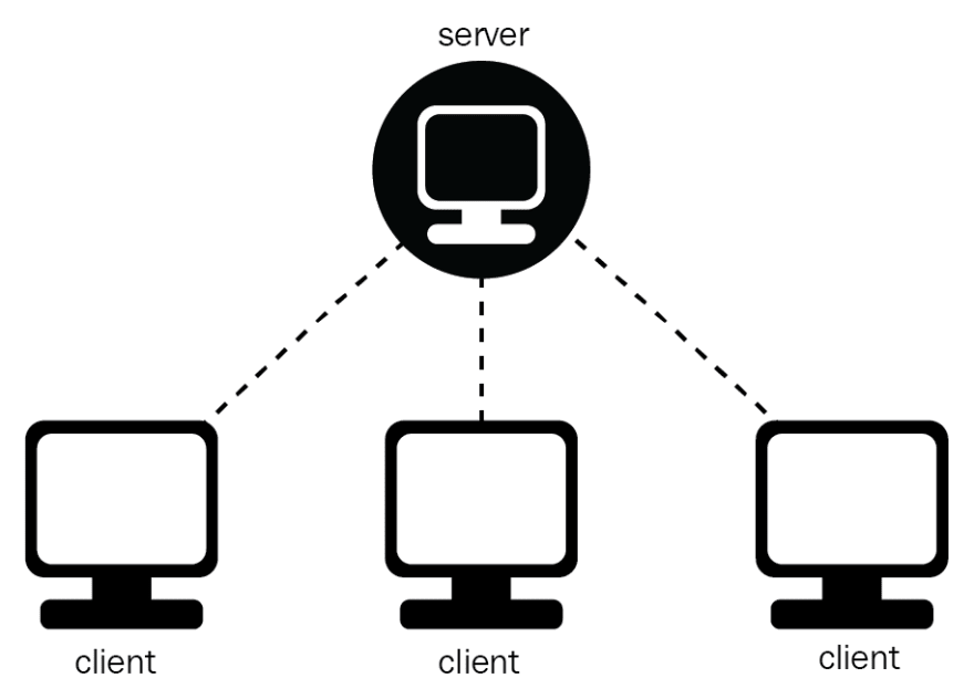 image of server to client architecture