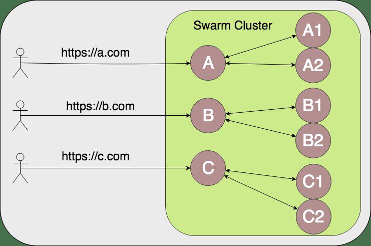 Tying Let's Encrypt and Docker Swarm together - DEV Community