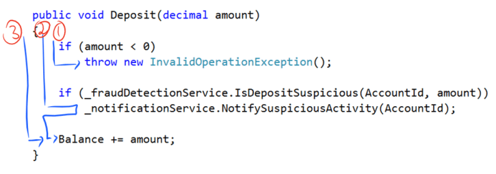 annotated deposit method with logical paths