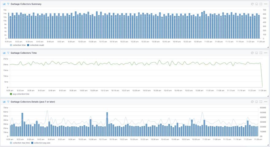 JVM GC Metrics Visualized