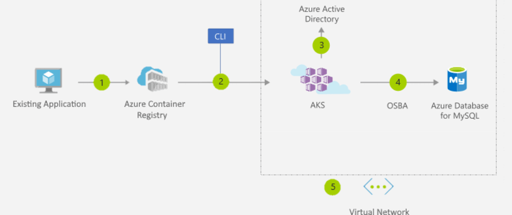 Cover image for AZ-900 Notes:  Containers in Azure