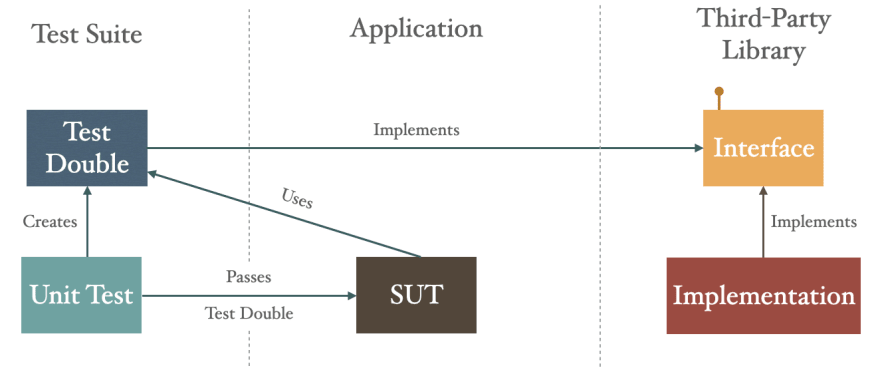 Third-party library used in application