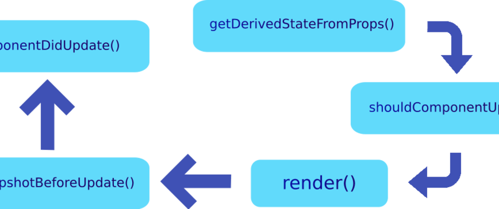 Cover image for Update lifecycle of a class-based React component