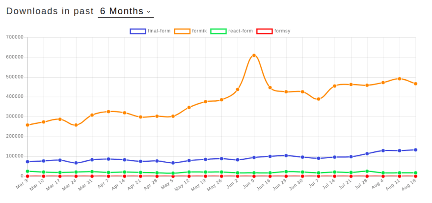 A graph of the number of times Formik has been downloaded over the past 6 months.