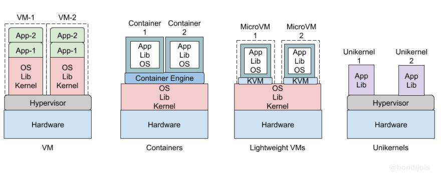 VMs vs. Containers vs. Lightweight VMs vs. Unikernels