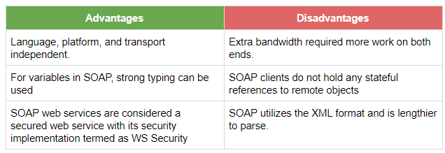 Advantages and disadvantages of using SOAP architecture