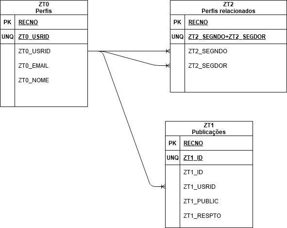 Diagrama indicando os campos e relacionamentos das tabelas ZT0, ZT1 e ZT2