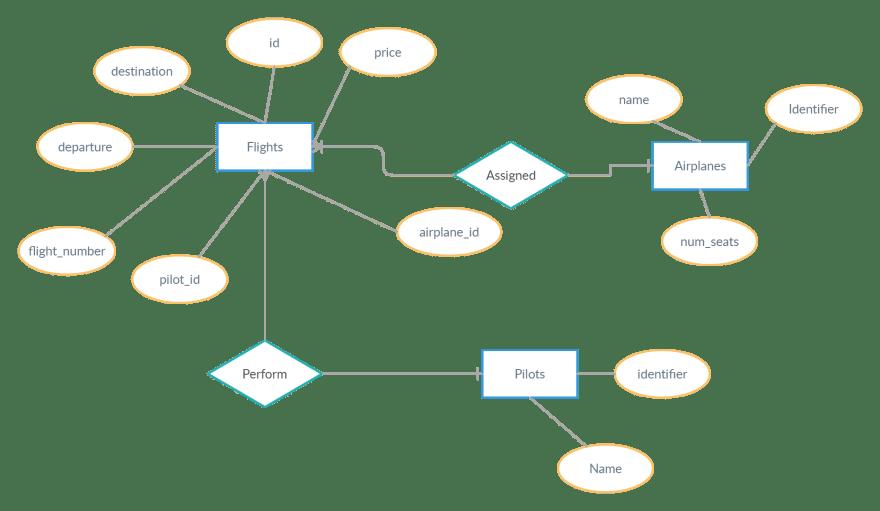 Simple Flight Database