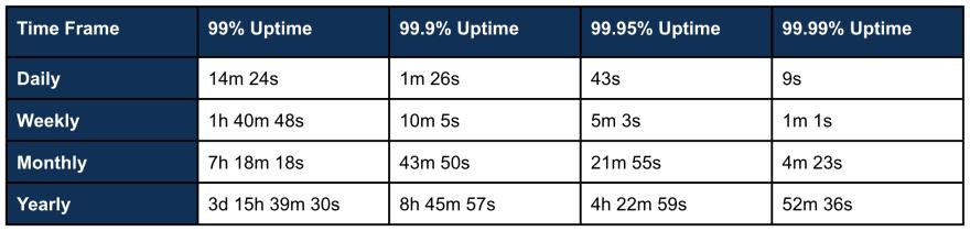 Error Budget Allocation Based on Uptime Percentage