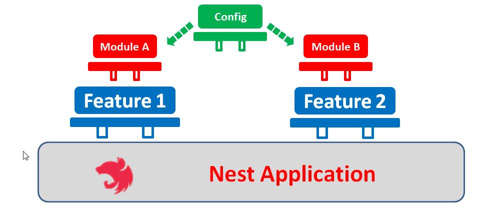Cover image for Advanced NestJS: How to build completely dynamic NestJS modules