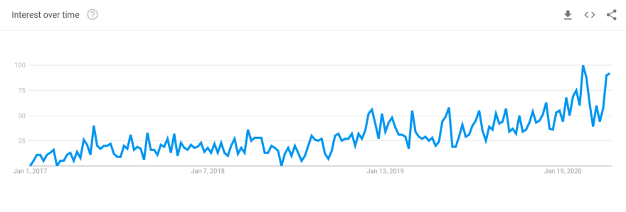 """""""JAMstack"""" Google search interest, starting in 2017. (Google Trends)"""
