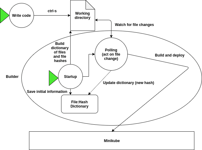 A more technical diagram of the automated build application