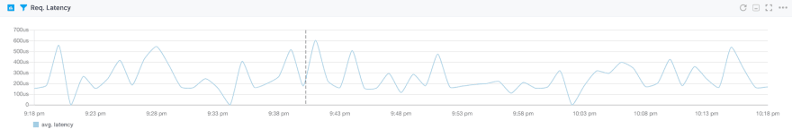 Solr Key Metrics to Monitor - DEV Community 👩 💻👨 💻