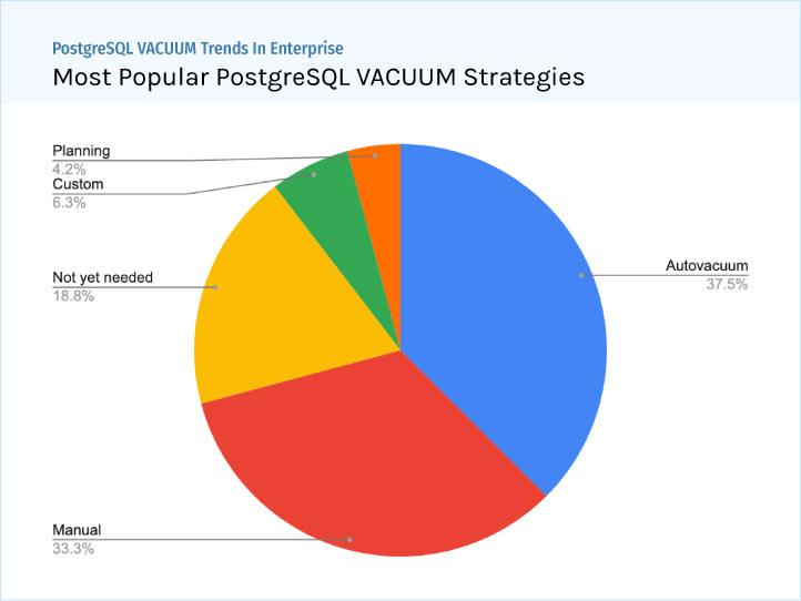 PostgreSQL Enterprise Trends: Most Popular VACUUM Strategies - Autovacuum, Manual, Planning - ScaleGrid Blog