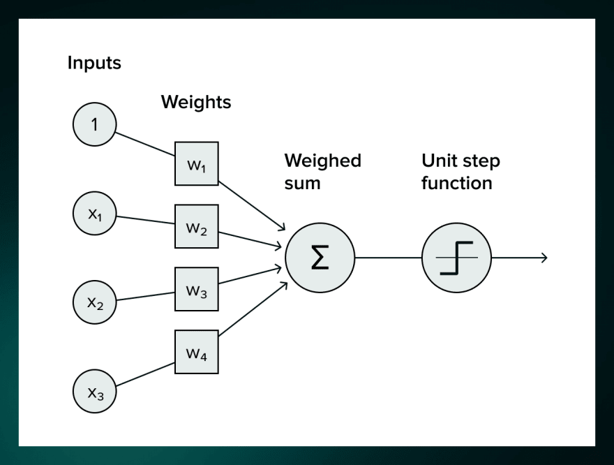 Unit step function