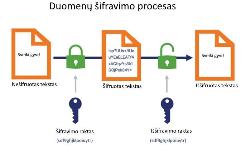 Šifravimos procesas
