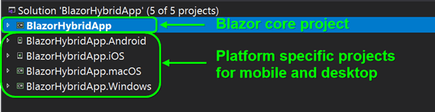 Solution window showing different projects list