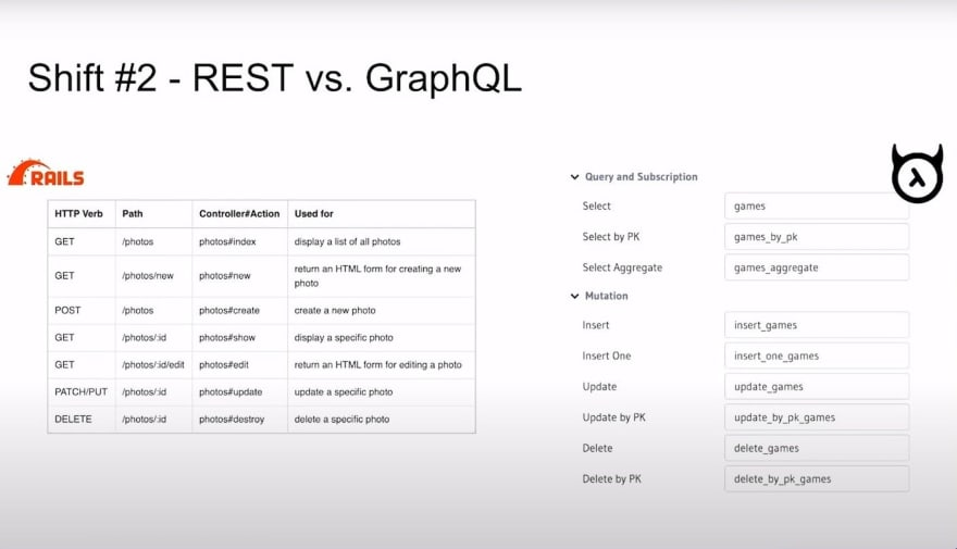 Shifting from Rails to Hasura: Shift #2 - REST vs GraphQL