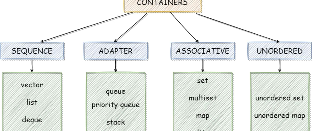 Cover image for C++ STL Containers: Choose your containers wisely