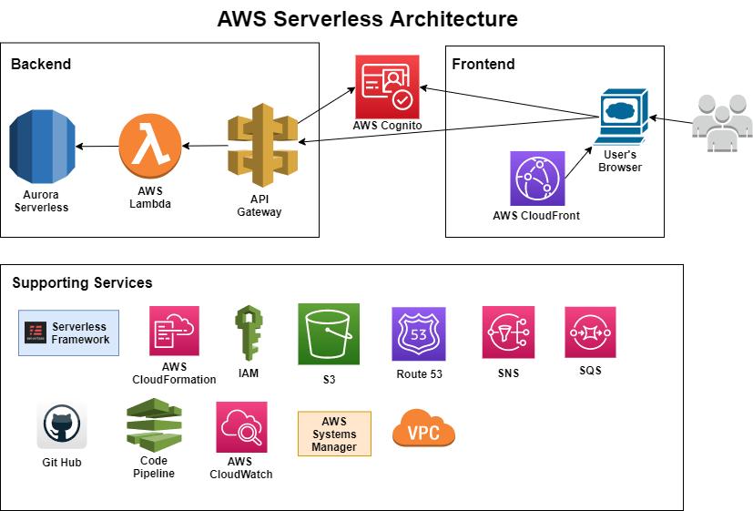 High level serverless architecture