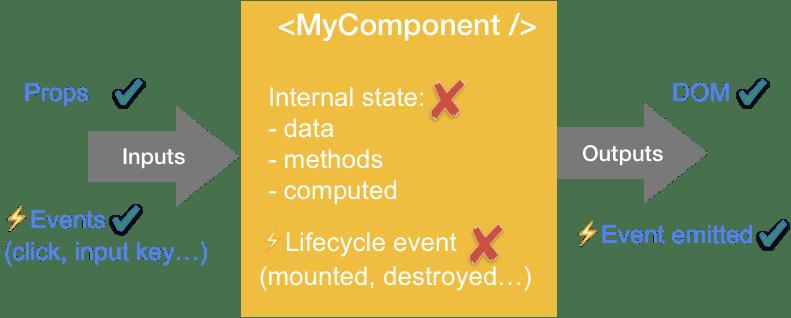 component black box