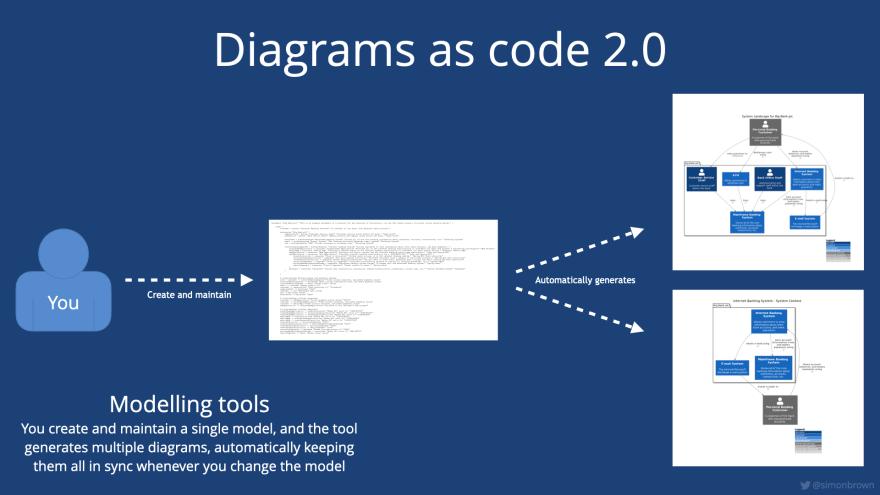 Diagrams as code 2.0