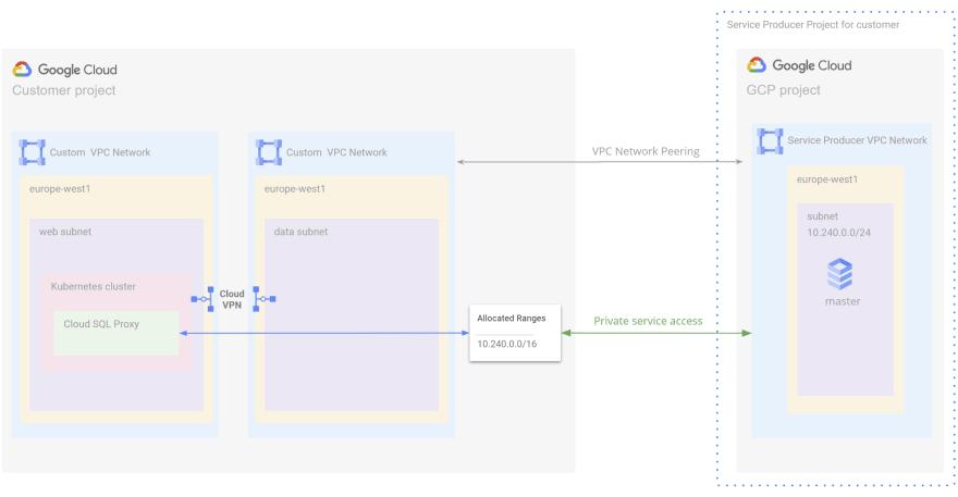 GKE and Cloud SQL Communication using VPN