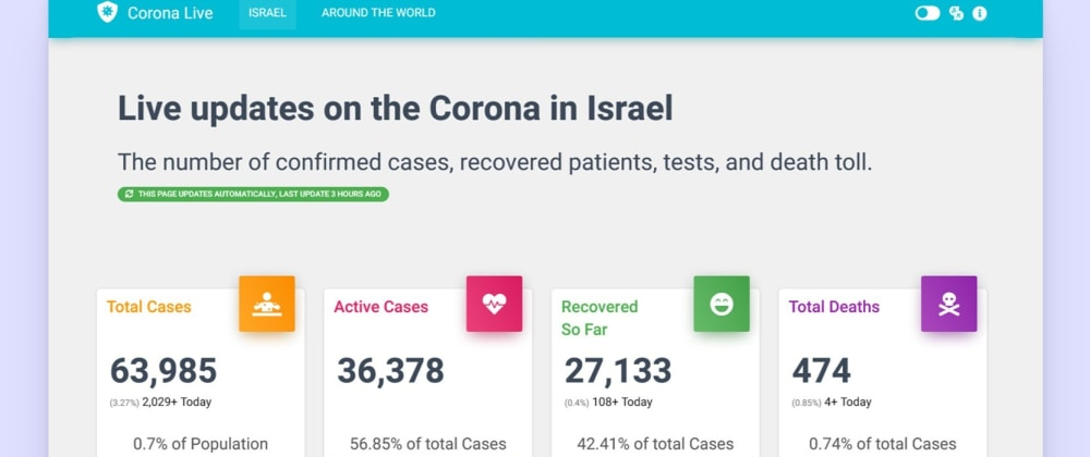 Cover image for Corona Live - Covid-19 Statistics Dashboard.