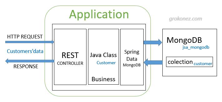 SpringBoot MongoDB RestAPI