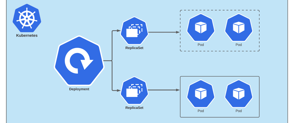 Cover image for How Rolling and Rollback Deployments work in Kubernetes